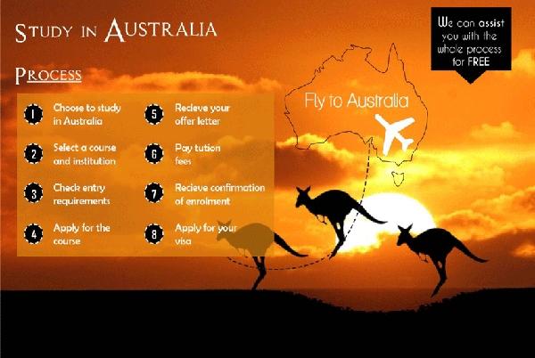 Điều Kiện để Bạn Có Thể đi Du Học Úc Là Gì?